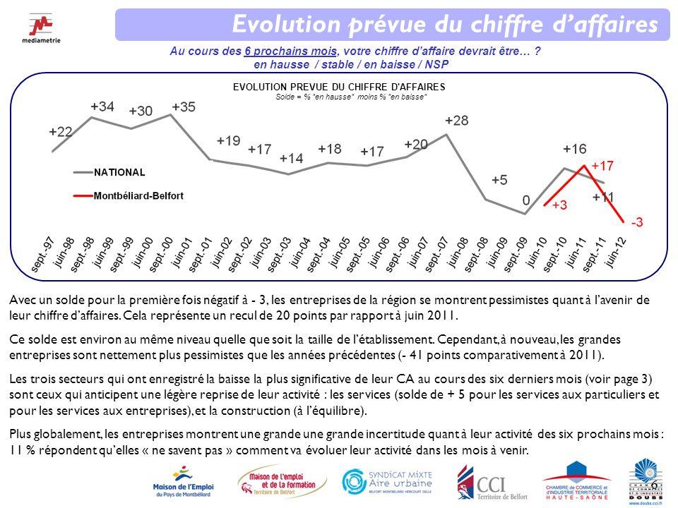 6 EVOLUTION PREVUE DU CHIFFRE D AFFAIRES Solde = % en hausse moins % en baisse Evolution prévue du chiffre daffaires Au cours des 6 prochains mois, votre chiffre daffaire devrait être… .