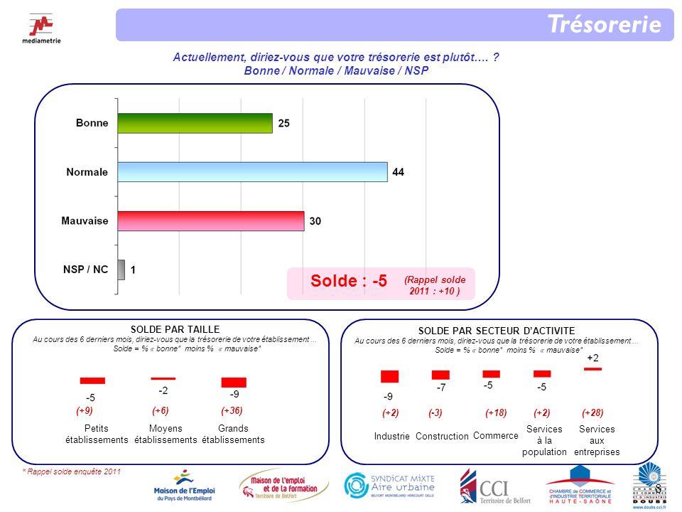 19 RESSENTI PAR TAILLE % de « Positif» Quel est votre ressenti par rapport à louverture de la nouvelle gare TGV .
