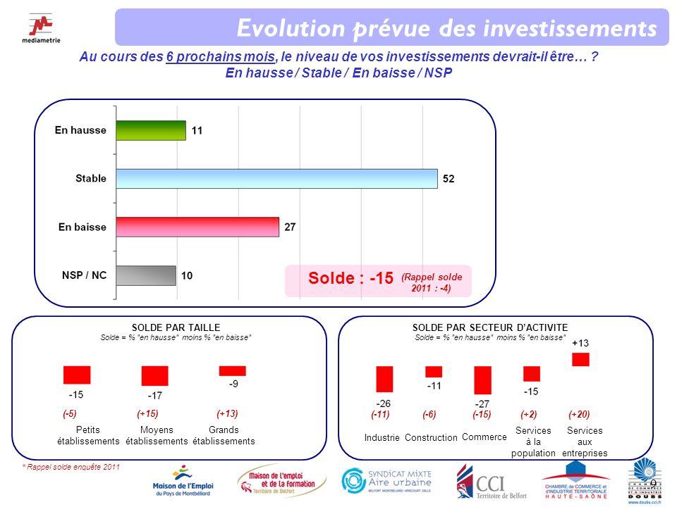 10 Evolution prévue de la situation économique Jaimerais avoir votre opinion sur la situation économique de la France au cours des 6 prochains mois.
