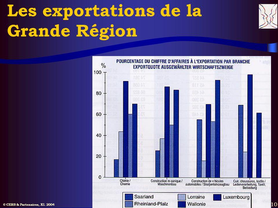 © CERS & Partenaires, XI. 2004 10 Les exportations de la Grande Région