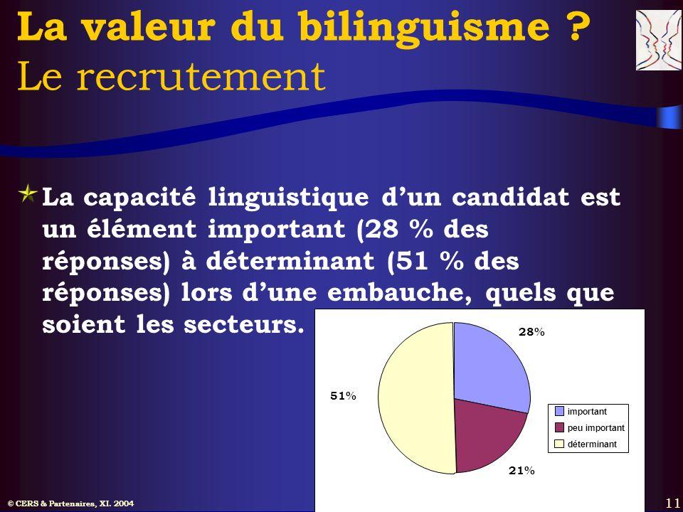 © CERS & Partenaires, XI. 2004 11 La valeur du bilinguisme ? Le recrutement La capacité linguistique dun candidat est un élément important (28 % des r