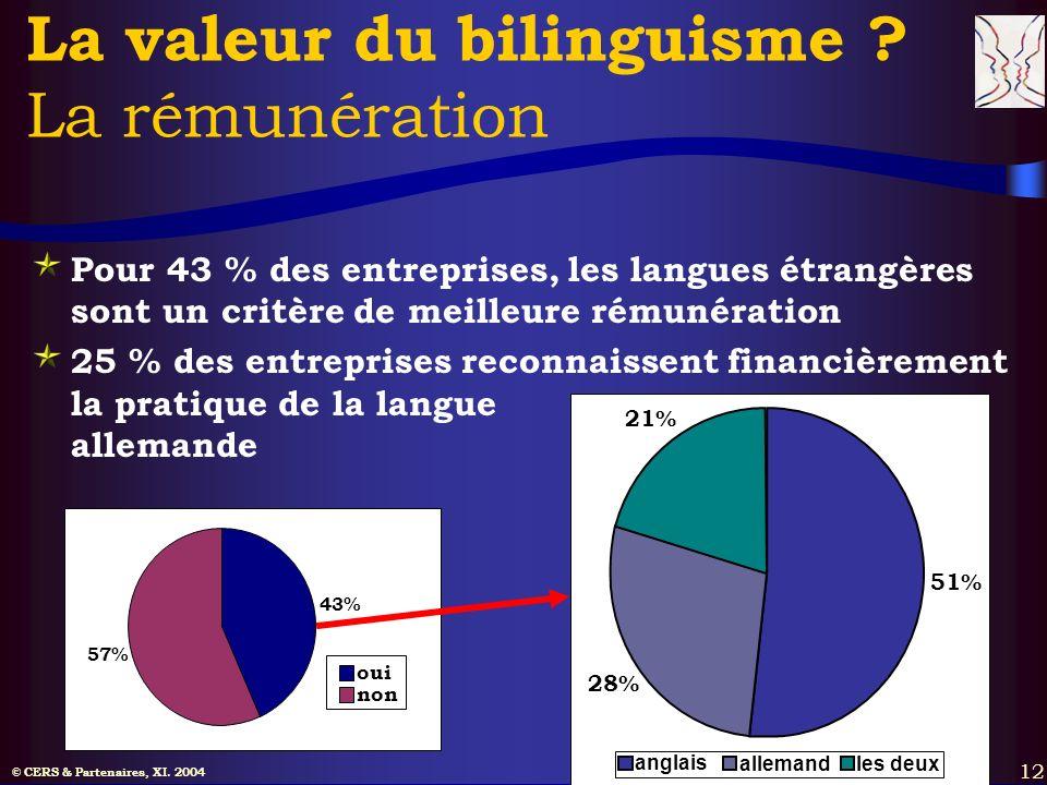 © CERS & Partenaires, XI. 2004 12 La valeur du bilinguisme ? La rémunération Pour 43 % des entreprises, les langues étrangères sont un critère de meil