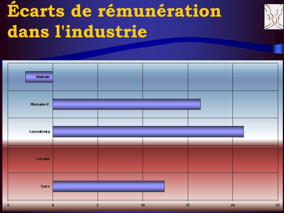 © CERS & Partenaires, XI. 2004 14 Écarts de rémunération dans l'industrie