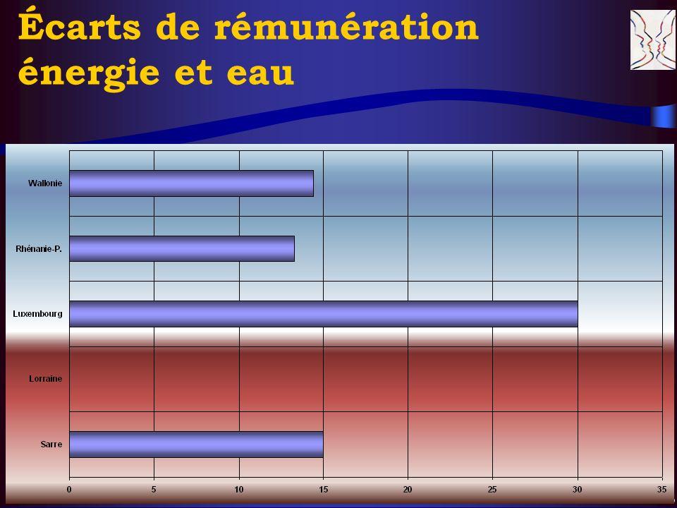 © CERS & Partenaires, XI. 2004 15 Écarts de rémunération énergie et eau