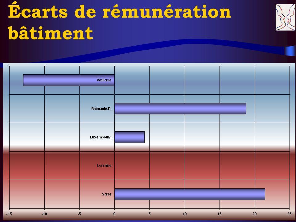 © CERS & Partenaires, XI. 2004 16 Écarts de rémunération bâtiment