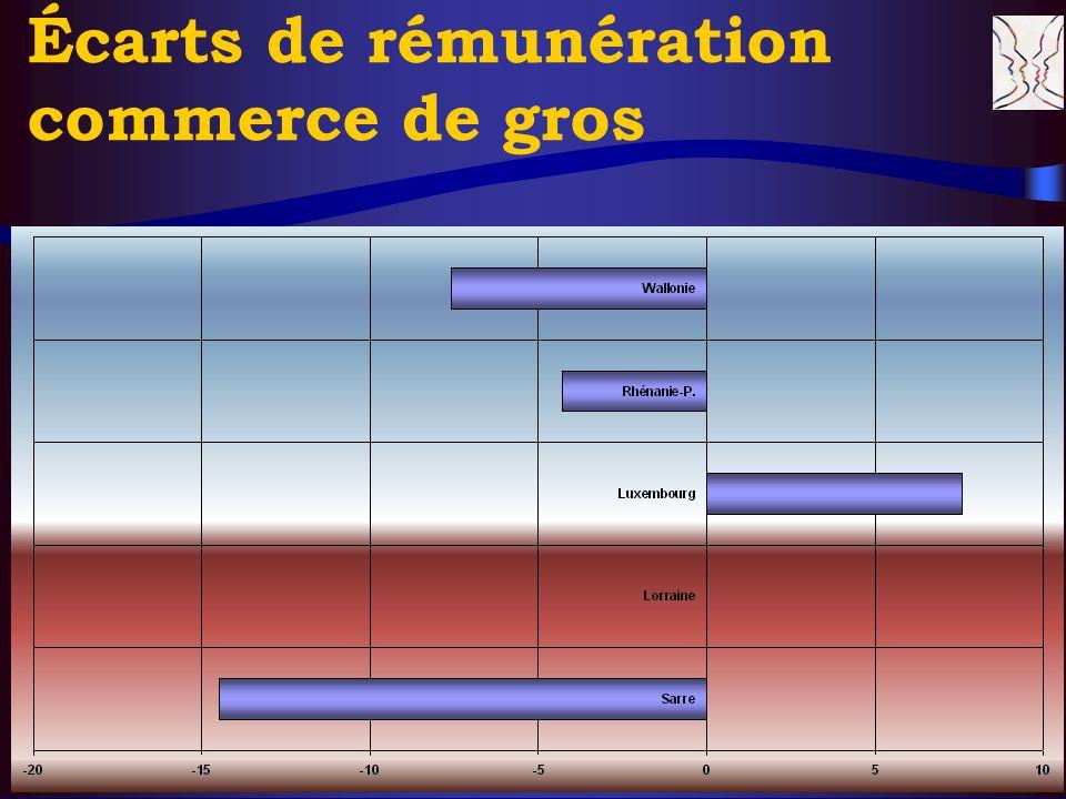 © CERS & Partenaires, XI. 2004 17 Écarts de rémunération commerce de gros