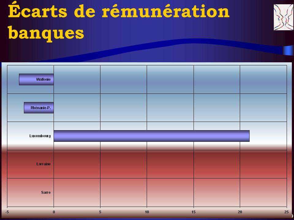 © CERS & Partenaires, XI. 2004 19 Écarts de rémunération banques
