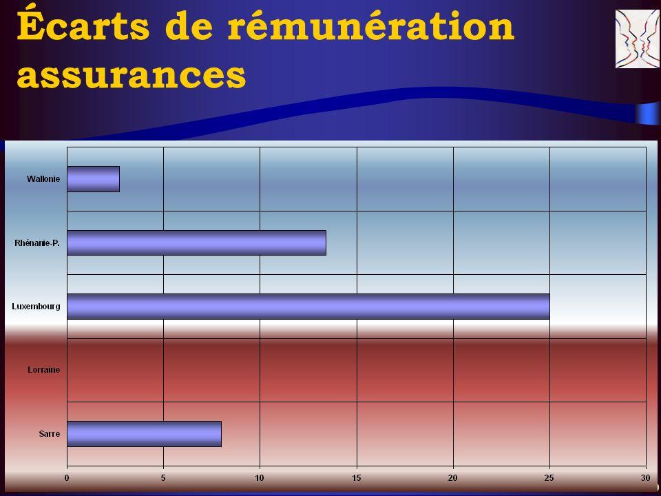 © CERS & Partenaires, XI. 2004 20 Écarts de rémunération assurances