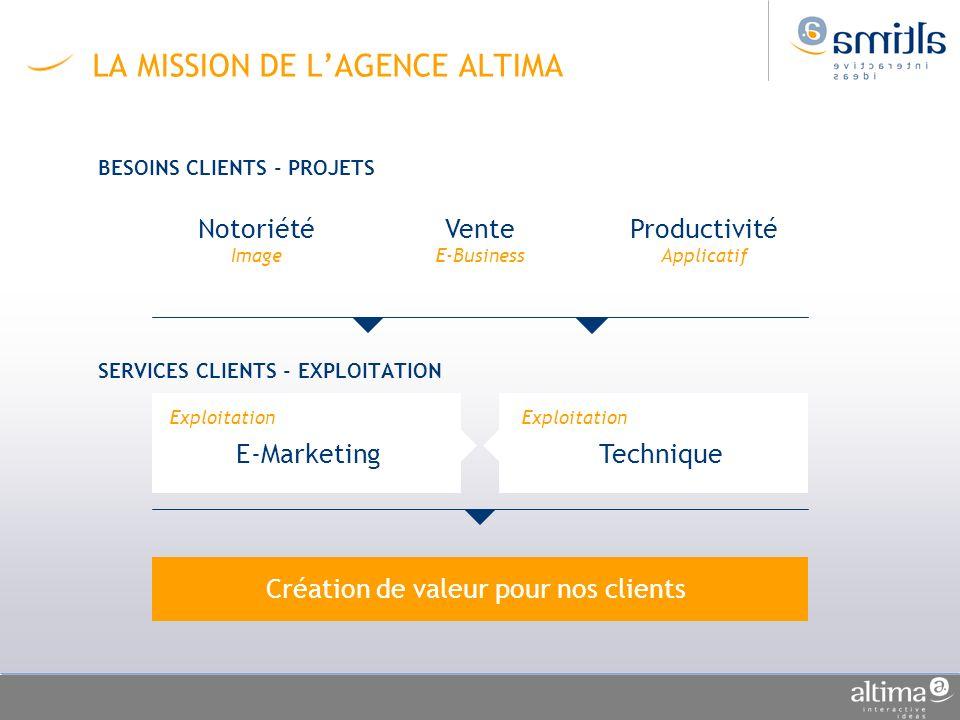 LA MISSION DE LAGENCE ALTIMA BESOINS CLIENTS - PROJETS SERVICES CLIENTS - EXPLOITATION Exploitation E-Marketing Exploitation Technique Notoriété Image