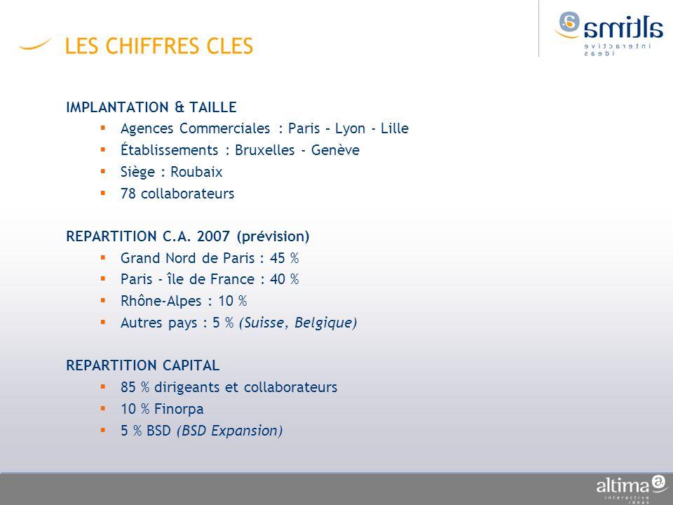 LES CHIFFRES CLES IMPLANTATION & TAILLE Agences Commerciales : Paris – Lyon - Lille Établissements : Bruxelles - Genève Siège : Roubaix 78 collaborate