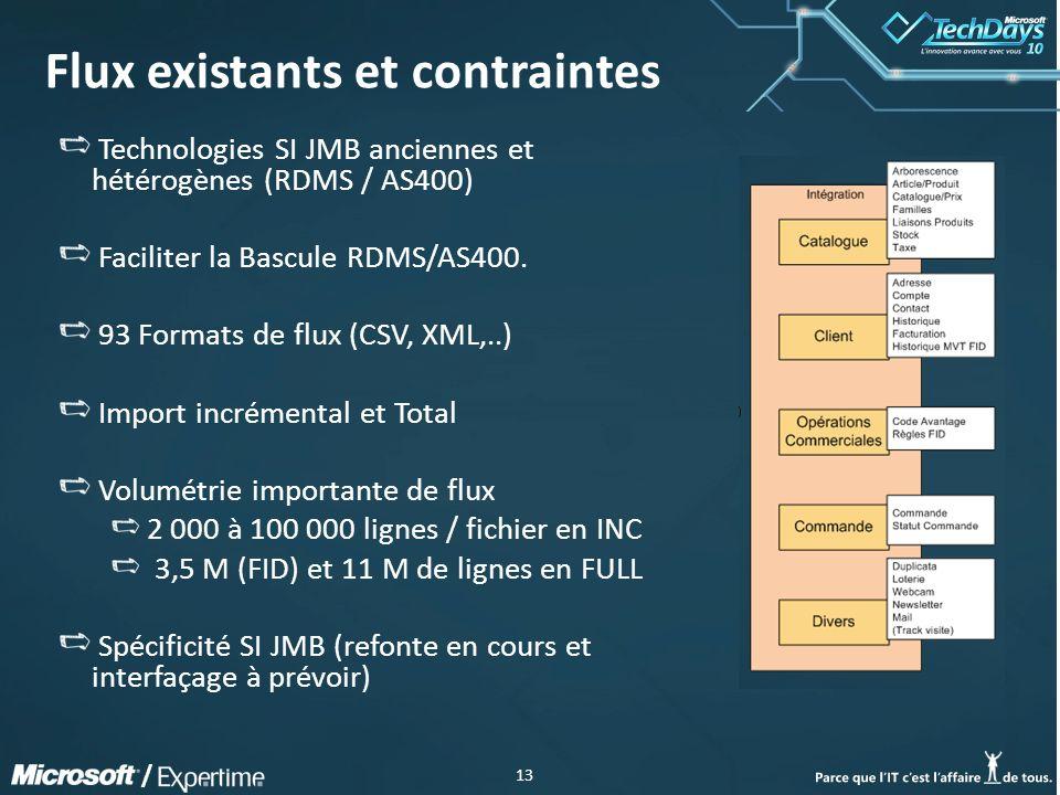 13 / Flux existants et contraintes Technologies SI JMB anciennes et hétérogènes (RDMS / AS400) Faciliter la Bascule RDMS/AS400.