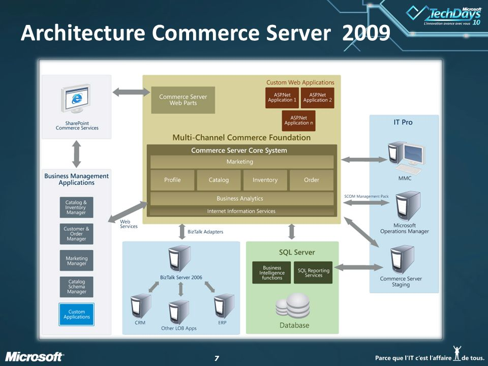 77 Architecture Commerce Server 2009