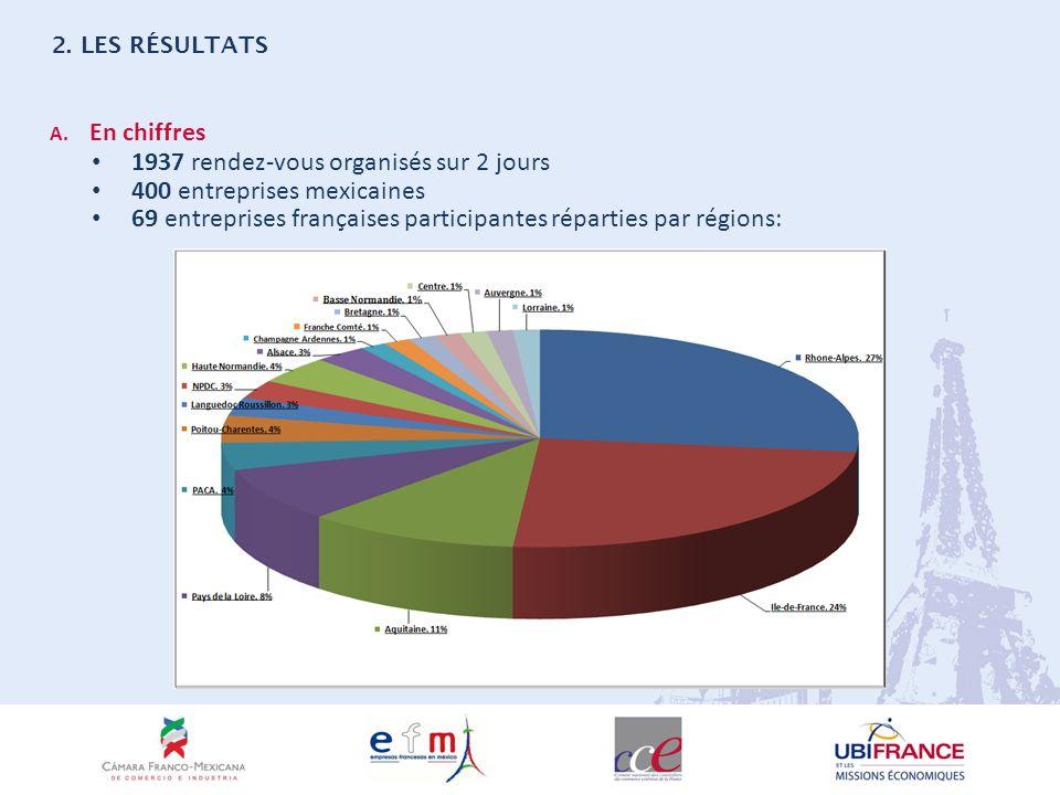 A. En chiffres 1937 rendez-vous organisés sur 2 jours 400 entreprises mexicaines 69 entreprises françaises participantes réparties par régions: 2. LES