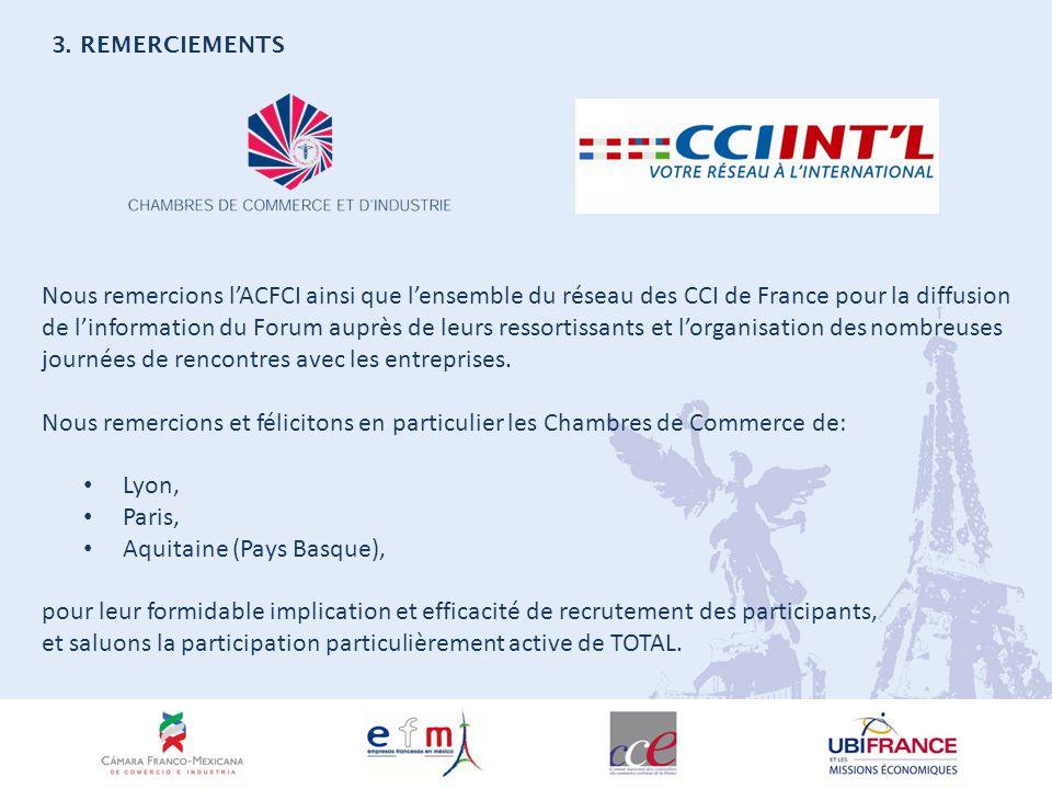 Nous remercions lACFCI ainsi que lensemble du réseau des CCI de France pour la diffusion de linformation du Forum auprès de leurs ressortissants et lorganisation des nombreuses journées de rencontres avec les entreprises.