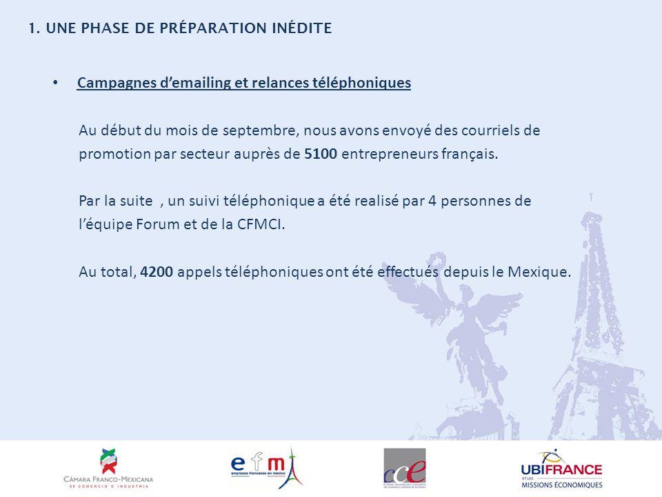 Campagnes demailing et relances téléphoniques Au début du mois de septembre, nous avons envoyé des courriels de promotion par secteur auprès de 5100 entrepreneurs français.