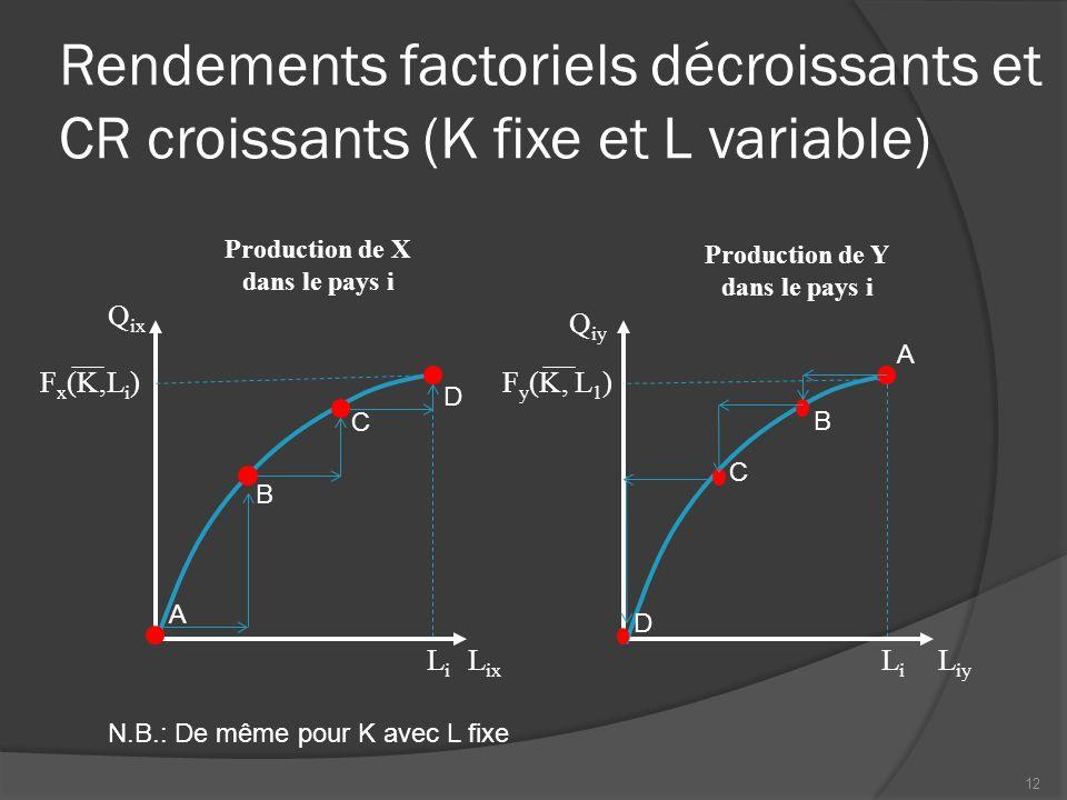Rendements factoriels décroissants et CR croissants (K fixe et L variable) Production de X dans le pays i L ix Q ix LiLi L iy Q iy Production de Y dans le pays i LiLi F y (K, L 1 ) A B B F x (K,L i ) A C D C D N.B.: De même pour K avec L fixe 12