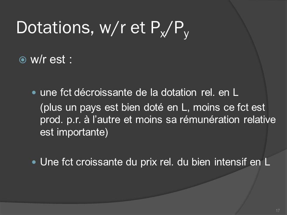 Dotations, w/r et P x /P y w/r est : une fct décroissante de la dotation rel.