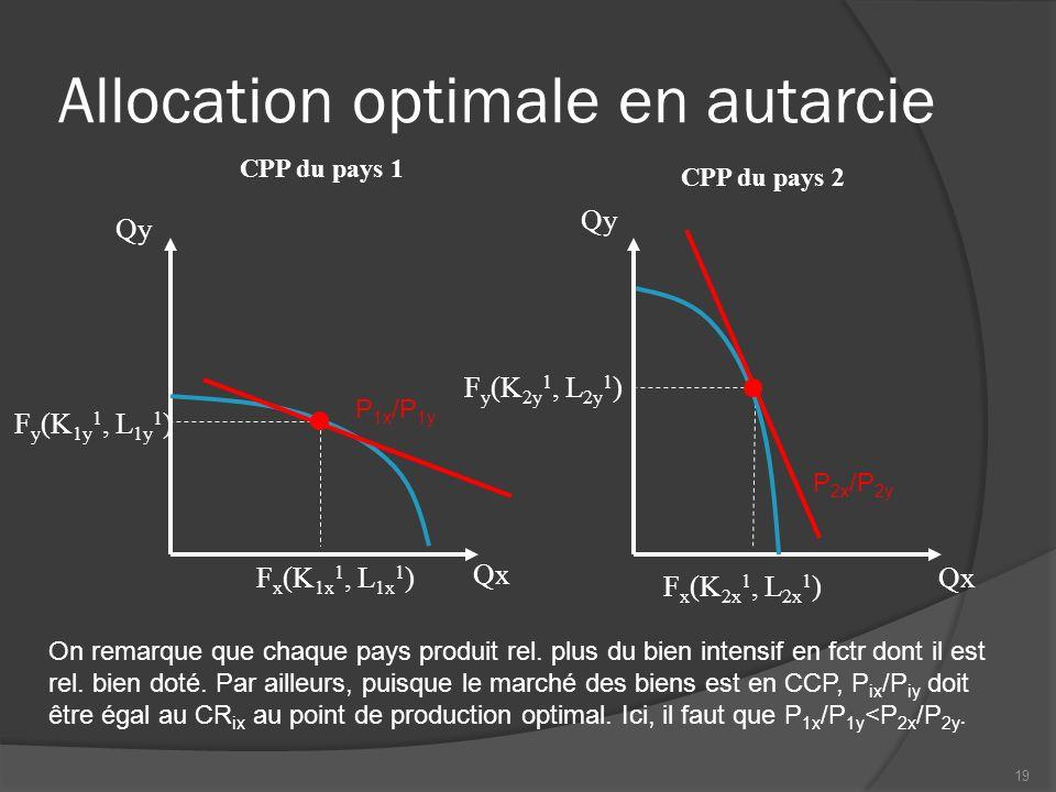 Allocation optimale en autarcie CPP du pays 1 Qx Qy CPP du pays 2 Qx Qy P 1x /P 1y P 2x /P 2y On remarque que chaque pays produit rel.