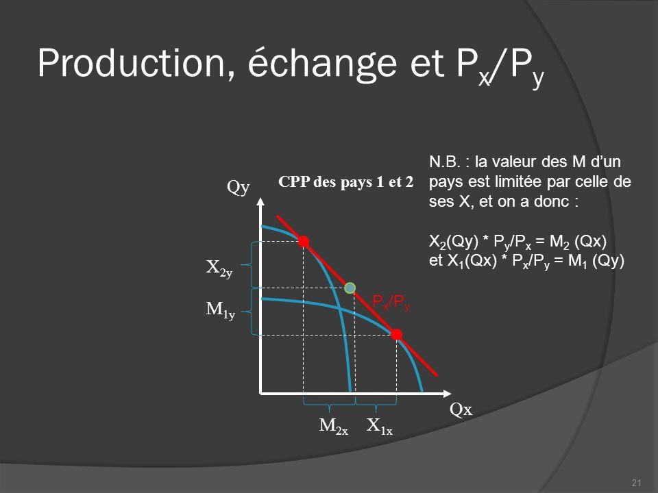 Production, échange et P x /P y CPP des pays 1 et 2 Qx Qy X 1x X 2y M 2x M 1y P x /P y N.B.