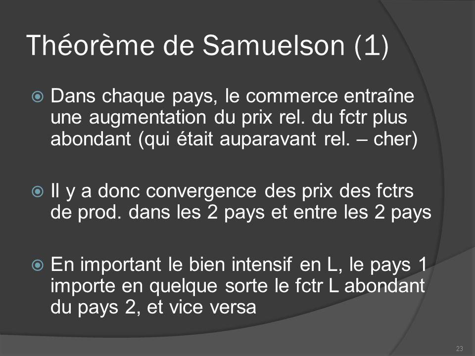 Théorème de Samuelson (1) Dans chaque pays, le commerce entraîne une augmentation du prix rel.