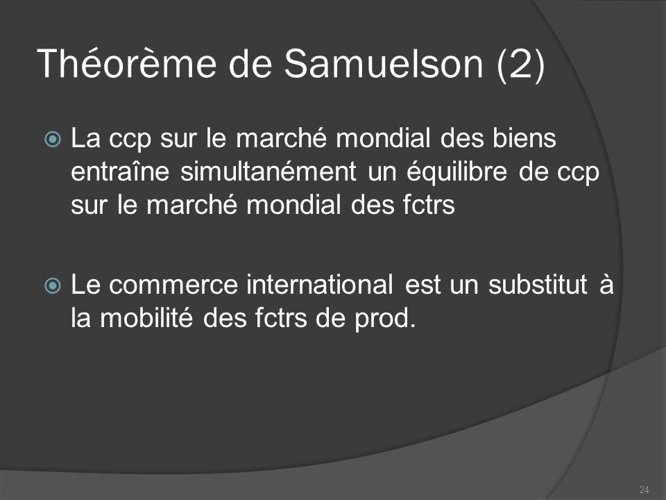 Théorème de Samuelson (2) La ccp sur le marché mondial des biens entraîne simultanément un équilibre de ccp sur le marché mondial des fctrs Le commerce international est un substitut à la mobilité des fctrs de prod.