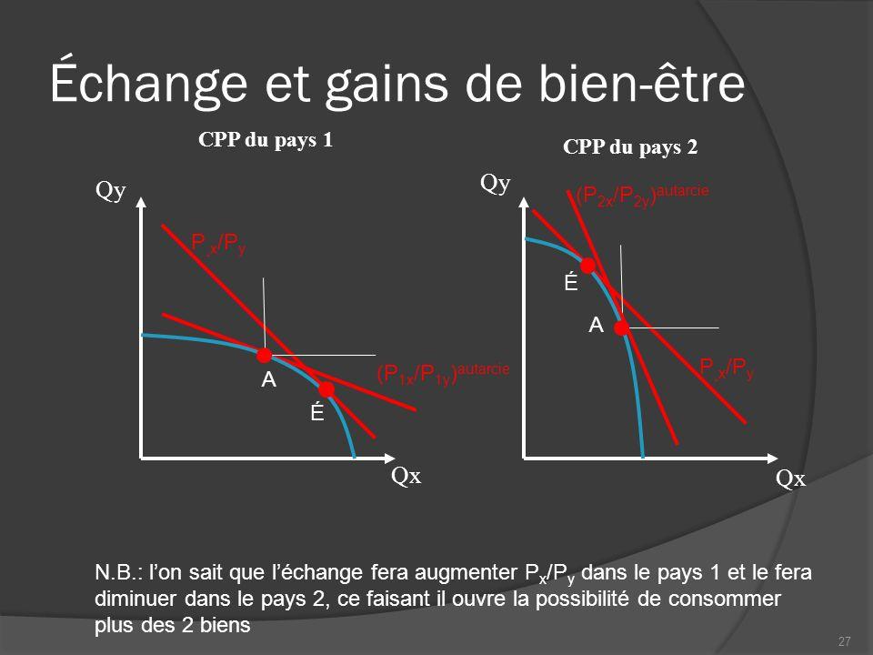 Échange et gains de bien-être N.B.: lon sait que léchange fera augmenter P x /P y dans le pays 1 et le fera diminuer dans le pays 2, ce faisant il ouvre la possibilité de consommer plus des 2 biens CPP du pays 1 Qx Qy CPP du pays 2 Qx Qy P ¸x /P y A É É A (P 1x /P 1y ) autarcie (P 2x /P 2y ) autarcie 27