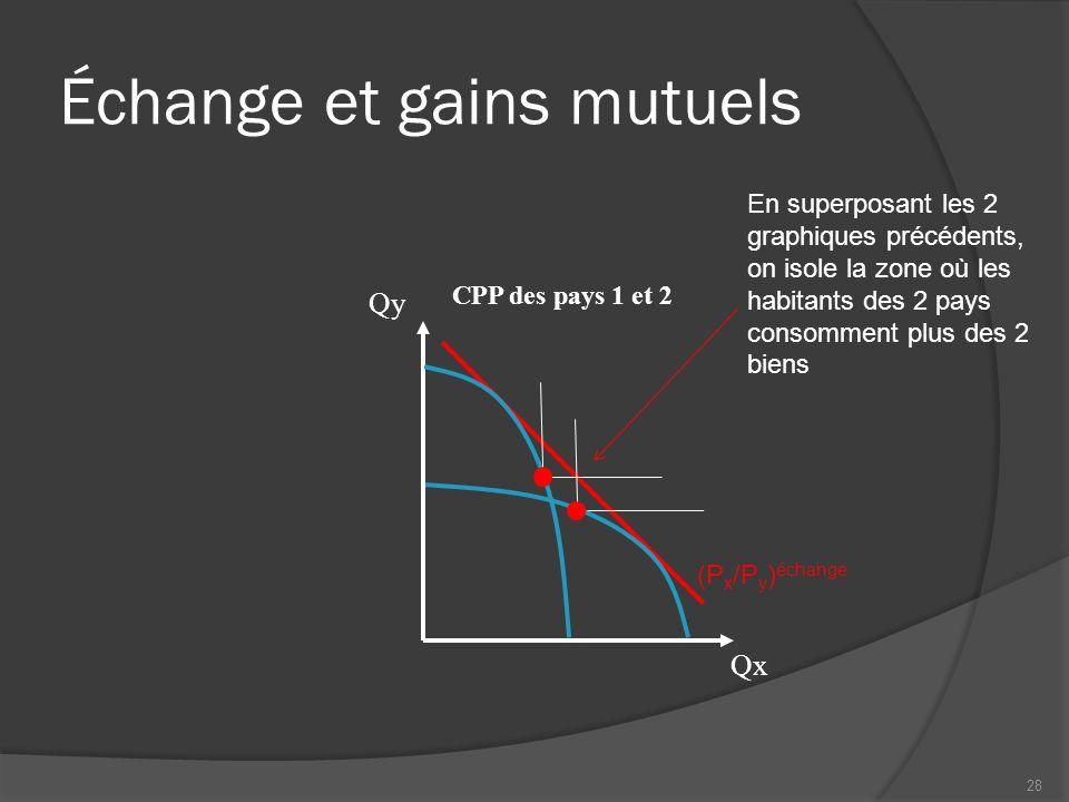 Échange et gains mutuels CPP des pays 1 et 2 Qx Qy (P x /P y ) échange En superposant les 2 graphiques précédents, on isole la zone où les habitants des 2 pays consomment plus des 2 biens 28
