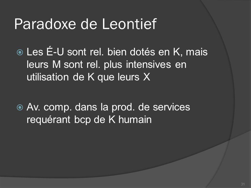 Paradoxe de Leontief Les É-U sont rel.bien dotés en K, mais leurs M sont rel.