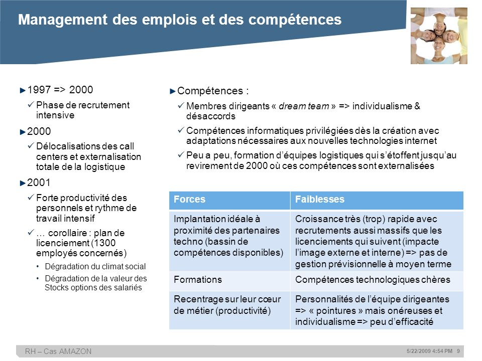 RH – Cas AMAZON 5/22/2009 4:54 PM 9 1997 => 2000 Phase de recrutement intensive 2000 Délocalisations des call centers et externalisation totale de la