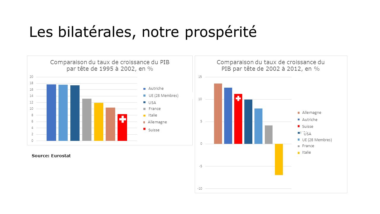 Les bilatérales, notre prospérité Source: Eurostat Autriche UE (28 Membres) USA France Italie Allemagne Suisse Italie France UE (28 Membres) Suisse USA Autriche Allemagne