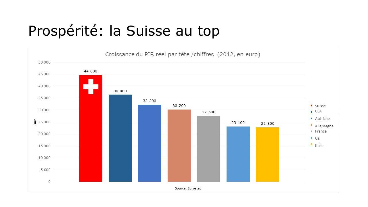 Prospérité: la Suisse au top Autriche UE Italie France Allemagne USA Suisse