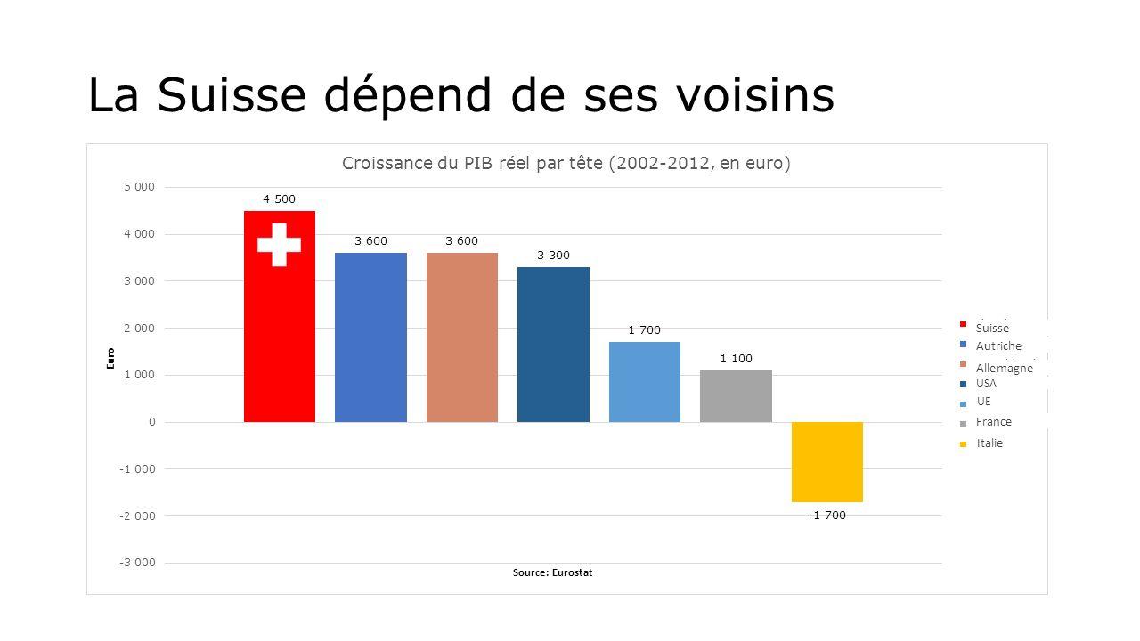 La Suisse dépend de ses voisins Suisse Autriche Allemagne USA UE France Italie