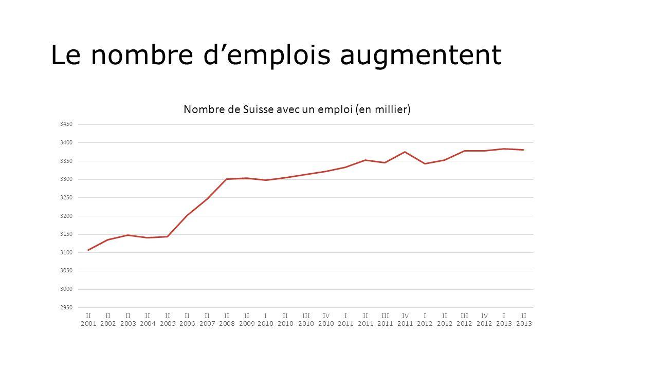 Le nombre demplois augmentent Nombre de Suisse avec un emploi (en millier)