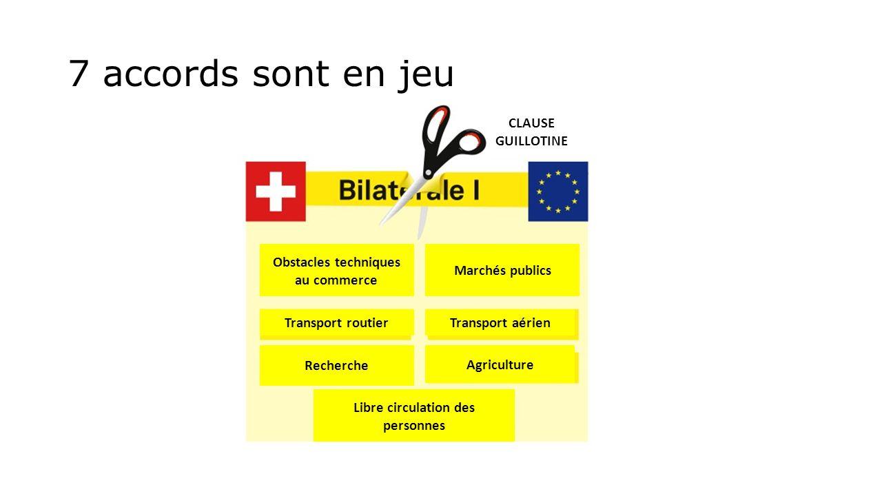 7 accords sont en jeu Obstacles techniques au commerce Marchés publics Agriculture Transport routier Recherche Transport aérien Libre circulation des personnes CLAUSE GUILLOTINE
