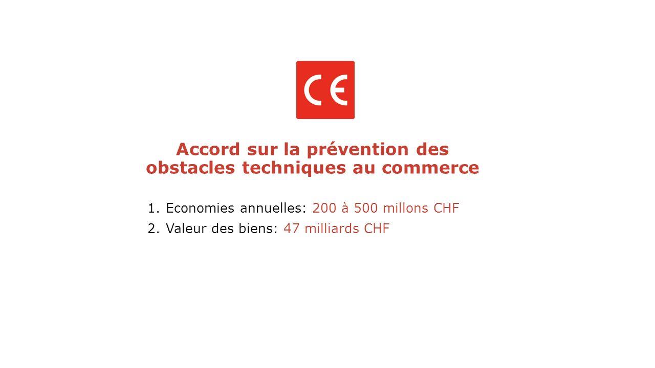 Accord sur la prévention des obstacles techniques au commerce 1.Economies annuelles: 200 à 500 millons CHF 2.Valeur des biens: 47 milliards CHF
