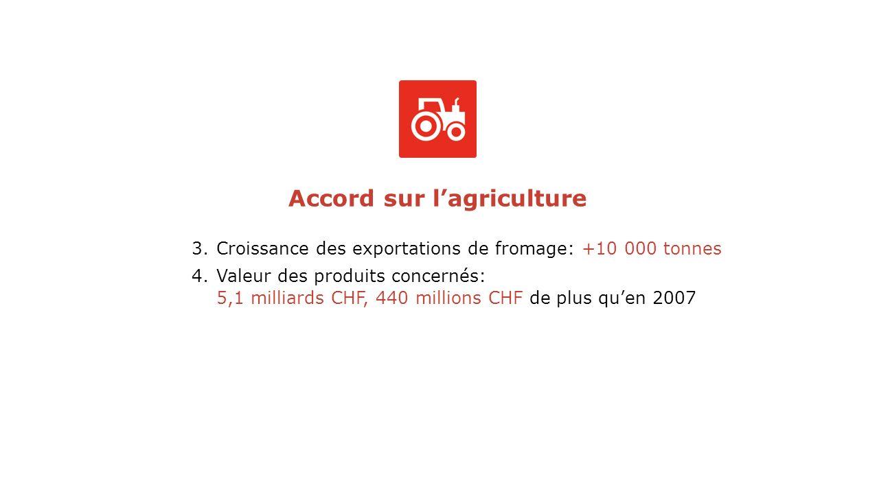 Accord sur lagriculture 3.Croissance des exportations de fromage: +10 000 tonnes 4.Valeur des produits concernés: 5,1 milliards CHF, 440 millions CHF de plus quen 2007