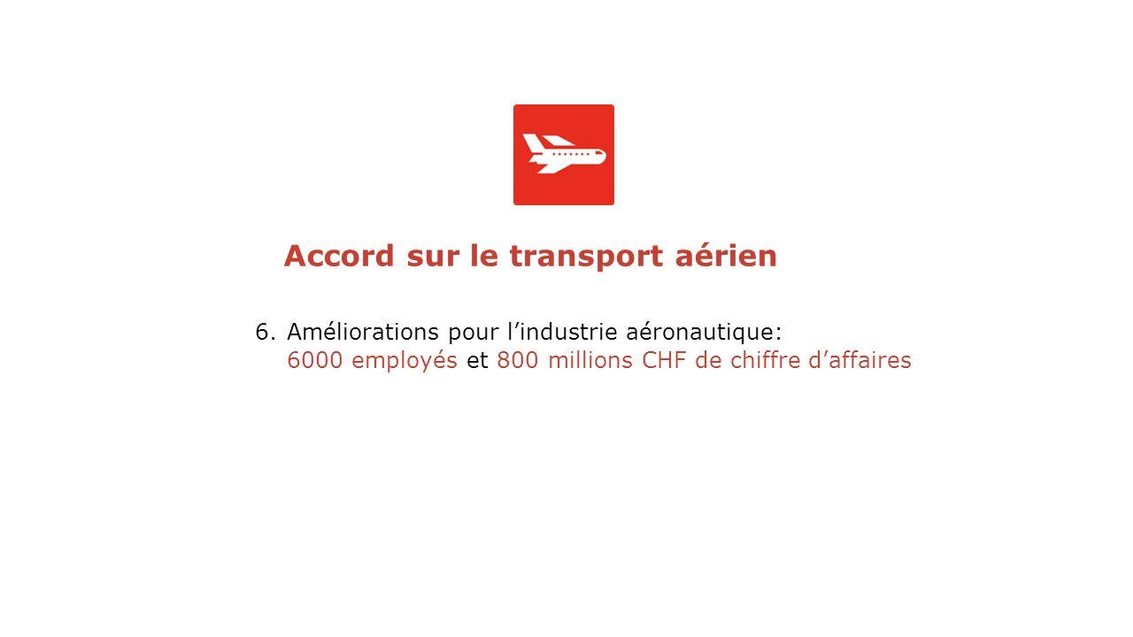 6.Améliorations pour lindustrie aéronautique: 6000 employés et 800 millions CHF de chiffre daffaires Accord sur le transport aérien