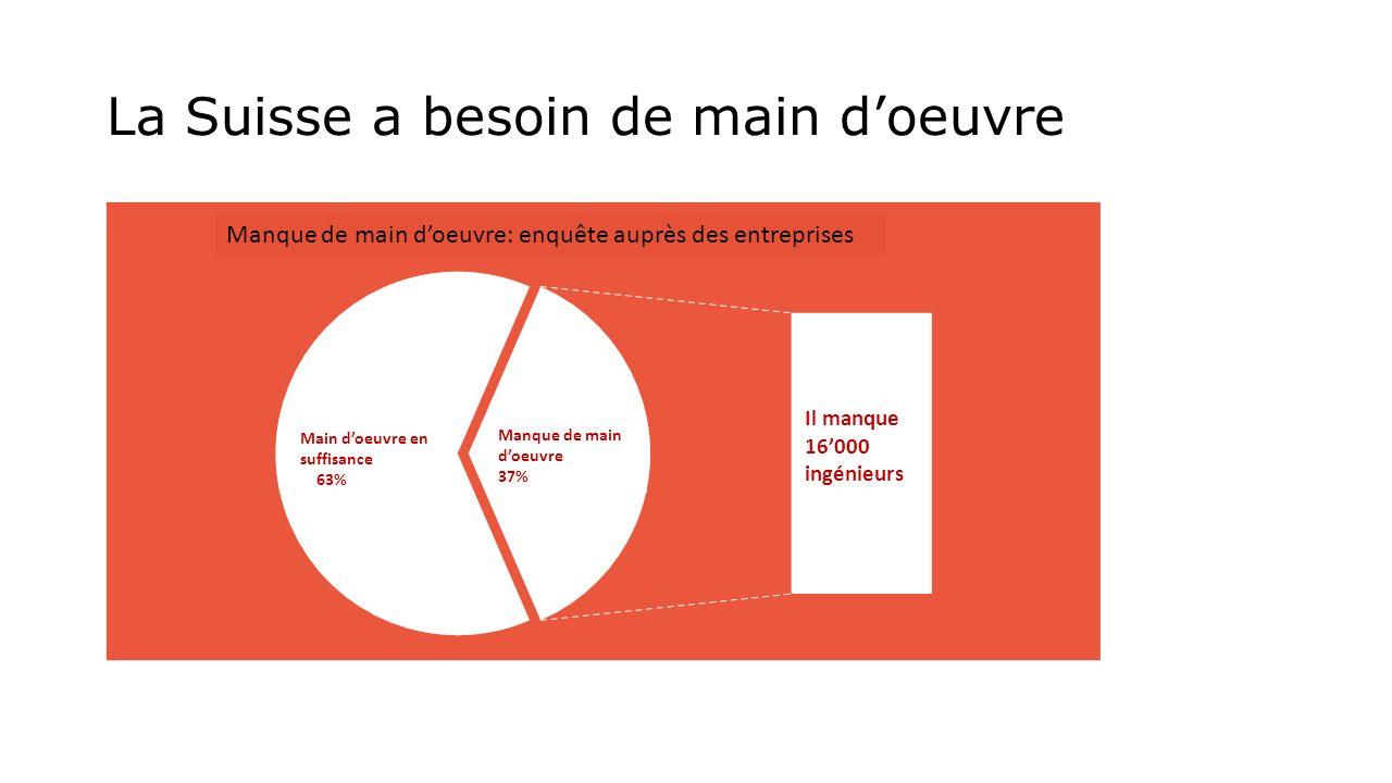 La Suisse a besoin de main doeuvre Manque de main doeuvre: enquête auprès des entreprises Main doeuvre en suffisance 63% Manque de main doeuvre 37% Il manque 16000 ingénieurs