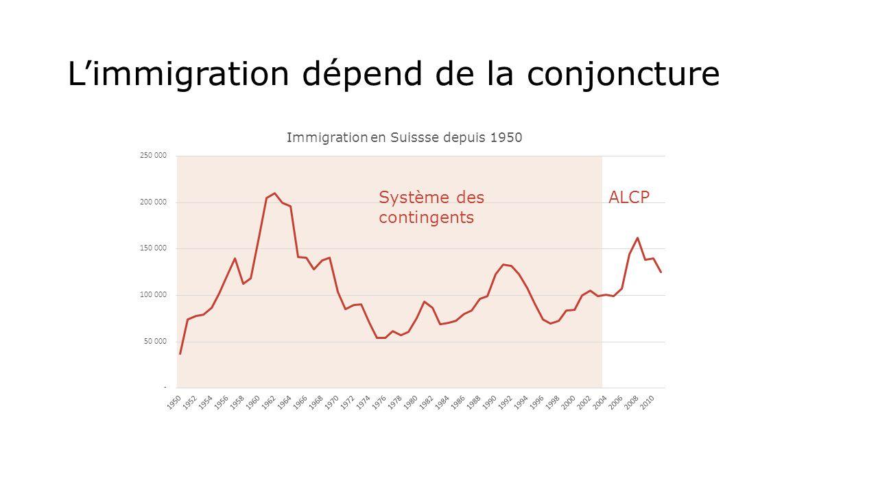 Limmigration dépend de la conjoncture Système des contingents ALCP