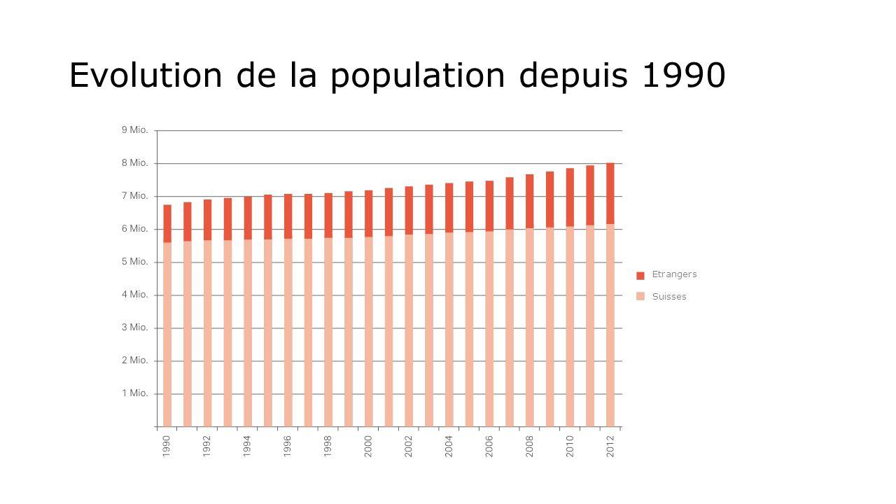 Evolution de la population depuis 1990 Etrangers Suisses