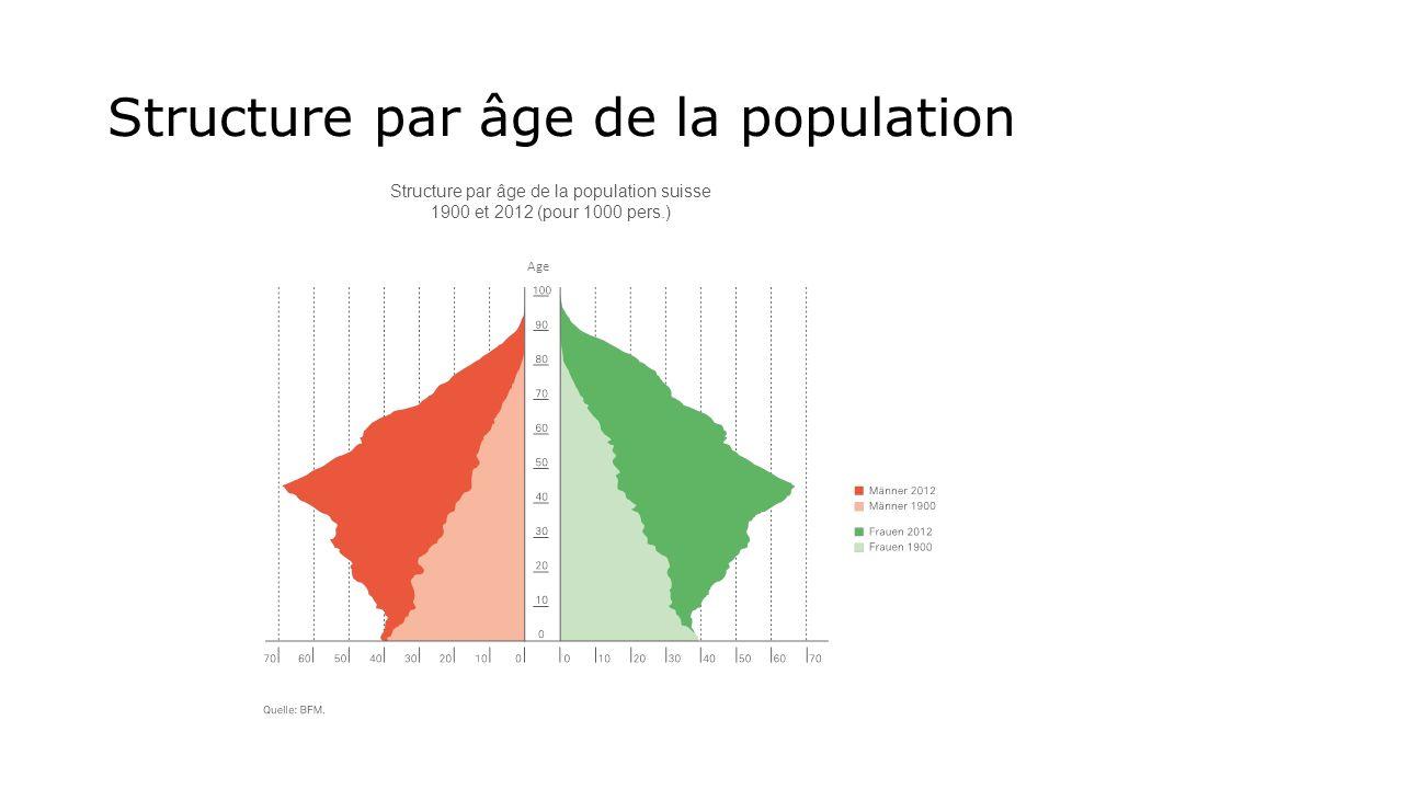 Structure par âge de la population Structure par âge de la population suisse 1900 et 2012 (pour 1000 pers.) Age