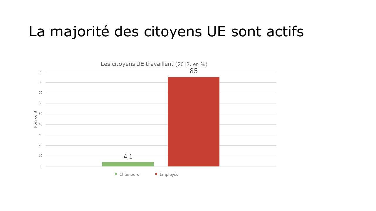 La majorité des citoyens UE sont actifs Chômeurs Employés