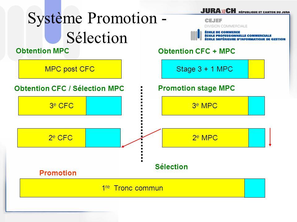 Système Promotion - Sélection Promotion 1 re Tronc commun3 e MPCStage 3 + 1 MPC MPC post CFC 3 e CFC Sélection 2 e MPC 2 e CFC Obtention CFC / Sélecti