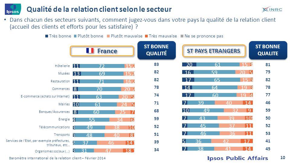 Qualité de la relation client selon le secteur Dans chacun des secteurs suivants, comment jugez-vous dans votre pays la qualité de la relation client