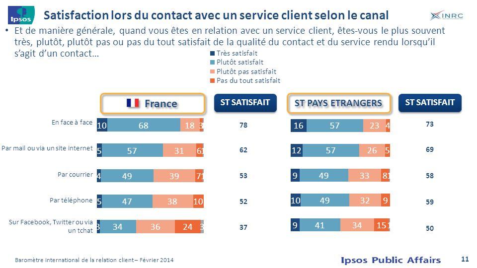 Satisfaction lors du contact avec un service client selon le canal Et de manière générale, quand vous êtes en relation avec un service client, êtes-vo