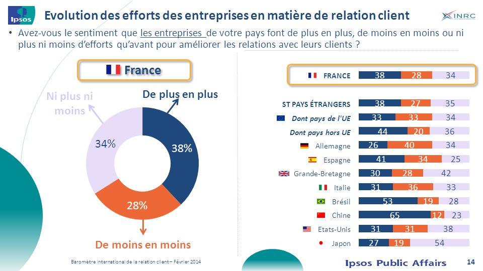 Evolution des efforts des entreprises en matière de relation client Avez-vous le sentiment que les entreprises de votre pays font de plus en plus, de
