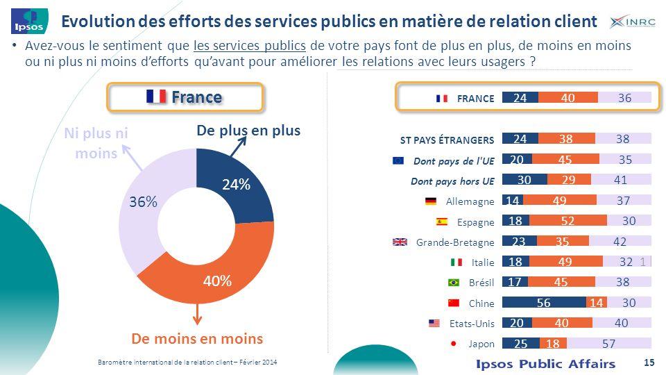 Evolution des efforts des services publics en matière de relation client Avez-vous le sentiment que les services publics de votre pays font de plus en