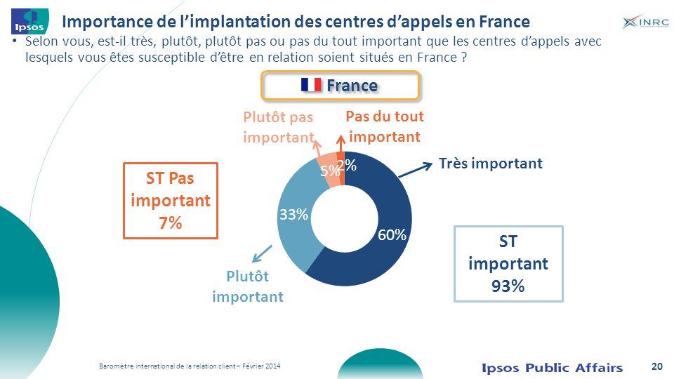 Importance de limplantation des centres dappels en France Selon vous, est-il très, plutôt, plutôt pas ou pas du tout important que les centres dappels