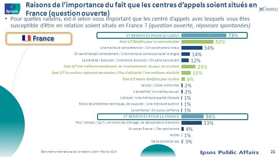 Raisons de limportance du fait que les centres dappels soient situés en France (question ouverte) Pour quelles raisons, est-il selon vous important qu