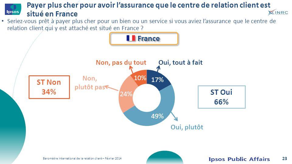 Payer plus cher pour avoir lassurance que le centre de relation client est situé en France France Oui, tout à fait Oui, plutôt Non, plutôt pas Non, pa